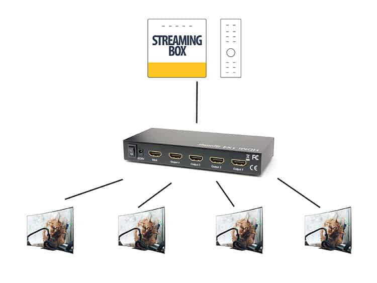 The Best HDMI Splitter and Switch for Optimal TV Viewing