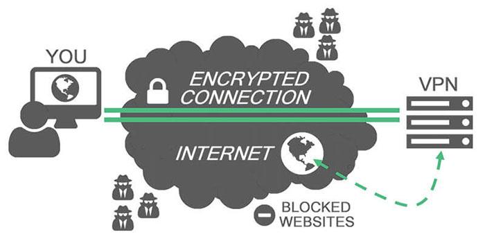 VPN Overview
